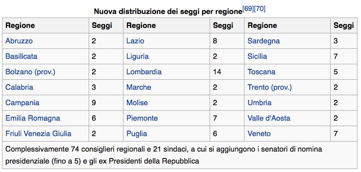 Distribuzione regionale dei nuovo Senato delle Autonomie in caso di vittoria del si al referendum costituzionale